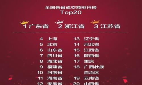 2017淘宝双十一各地成交额排行榜公布 成交额数据分析[多图]