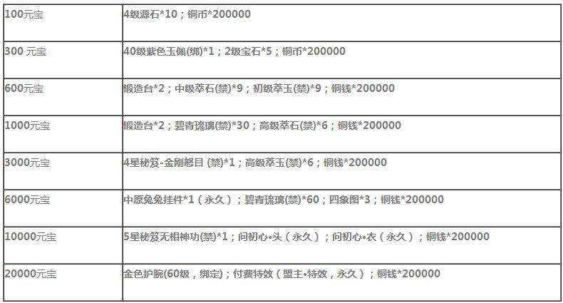 楚留香56net必赢客户端充值返利活动 充值返利礼包奖励一览[多图]图片2