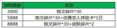 王者荣耀3月21日更新内容汇总 3月21日东皇太一正式上线[多图]图片3