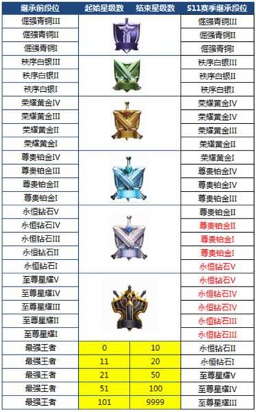 王者荣耀s13赛季9月27日开启 s13赛季段位继承表[图]