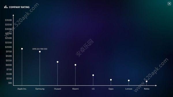 智能机大亨官方必赢亚洲56.net手机版版(Smartphone Tycoon)图1: